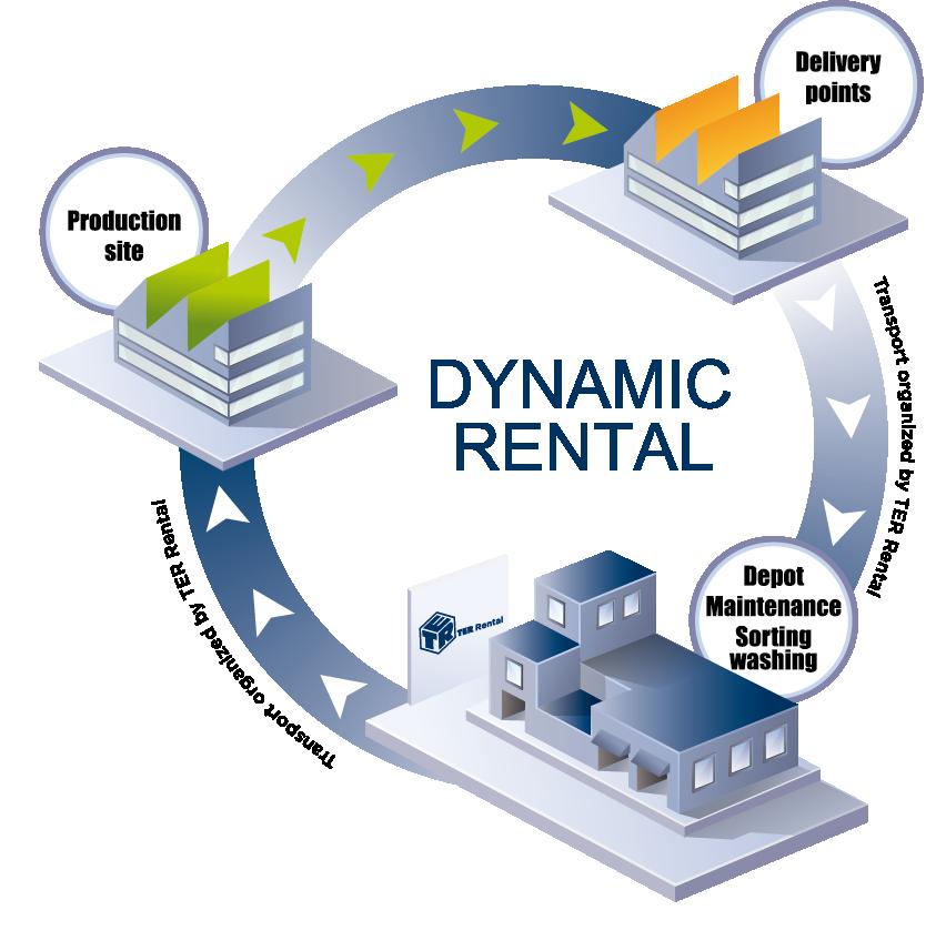 Dynamic rental